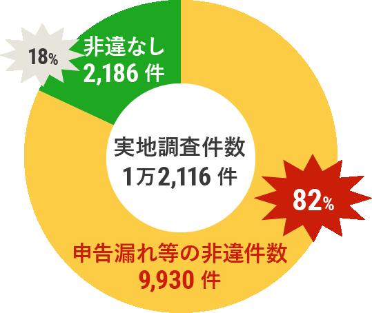 2015事務年度における相続税調査状況